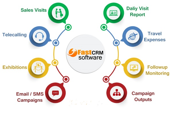 CRM follow-up