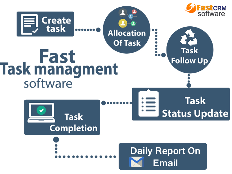 Employee task management software